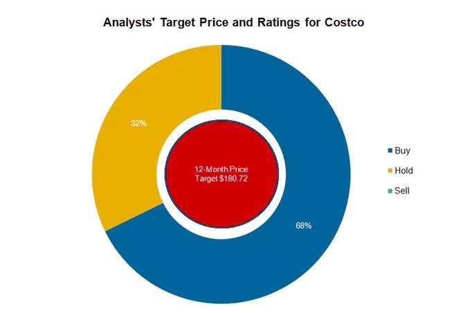"""""""优等生""""挂科了,Costco新财报不及预期,会员费涨价能救场吗?"""