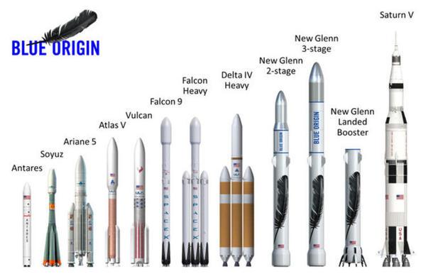 贝索斯的火箭公司拿到第一个商业订单,不再是他的个人兴趣