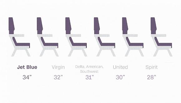 机舱已经这么拥挤了,美航居然还要继续挤压腿部空间?